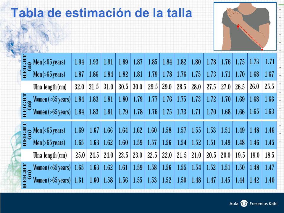 Tabla de estimación de la talla