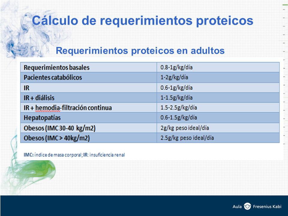 Cálculo de requerimientos proteicos