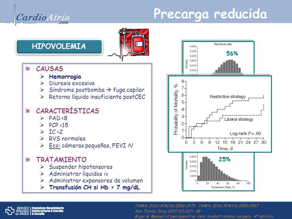 Precarga reducida HIPOVOLEMIA CAUSAS CARACTERÍSTICAS TRATAMIENTO 56%