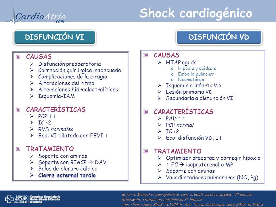 Shock cardiogénico DISFUNCIÓN VI DISFUNCIÓN VD CAUSAS CAUSAS
