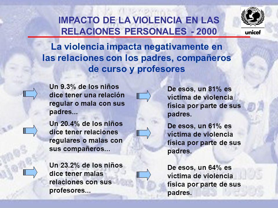 IMPACTO DE LA VIOLENCIA EN LAS RELACIONES PERSONALES - 2000
