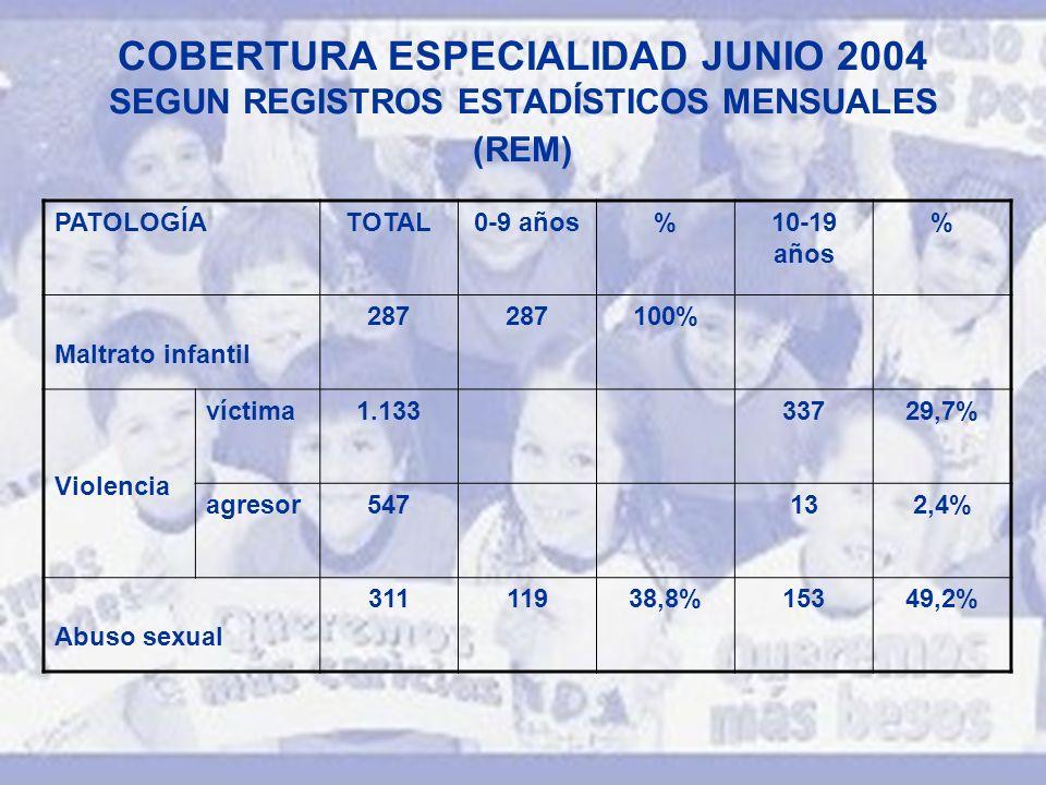 COBERTURA ESPECIALIDAD JUNIO 2004