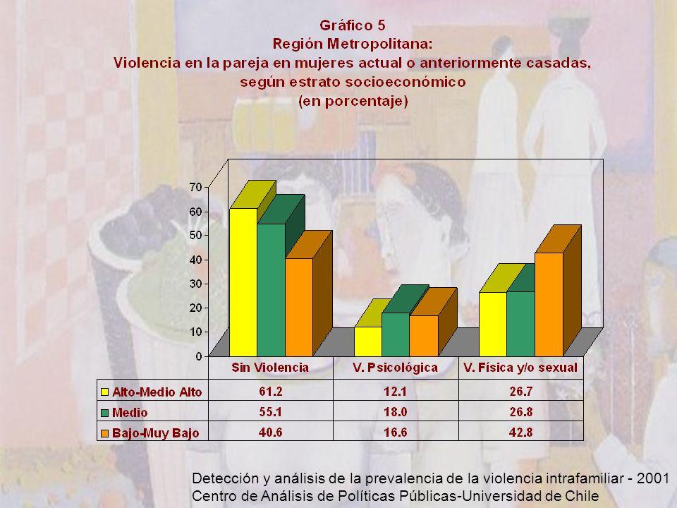 Detección y análisis de la prevalencia de la violencia intrafamiliar - 2001