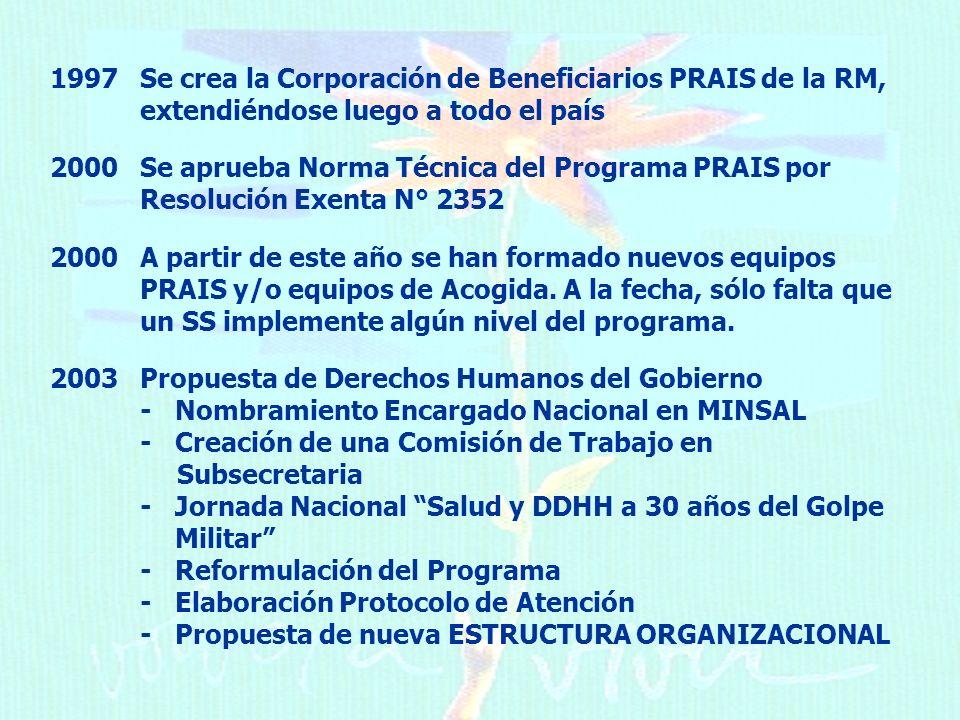 1997 Se crea la Corporación de Beneficiarios PRAIS de la RM, extendiéndose luego a todo el país