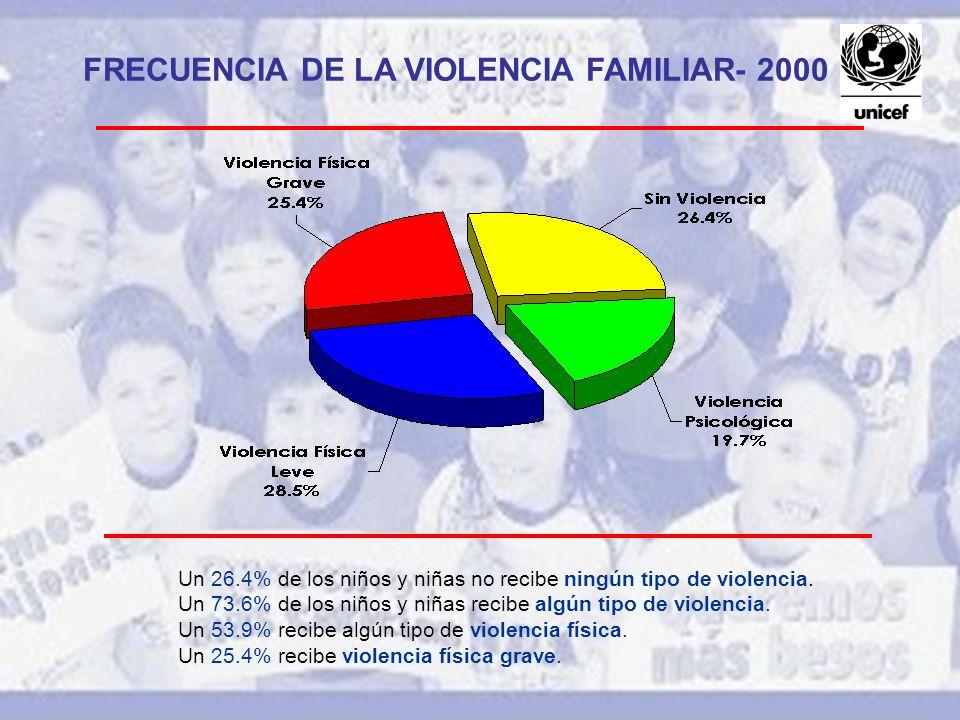 FRECUENCIA DE LA VIOLENCIA FAMILIAR- 2000