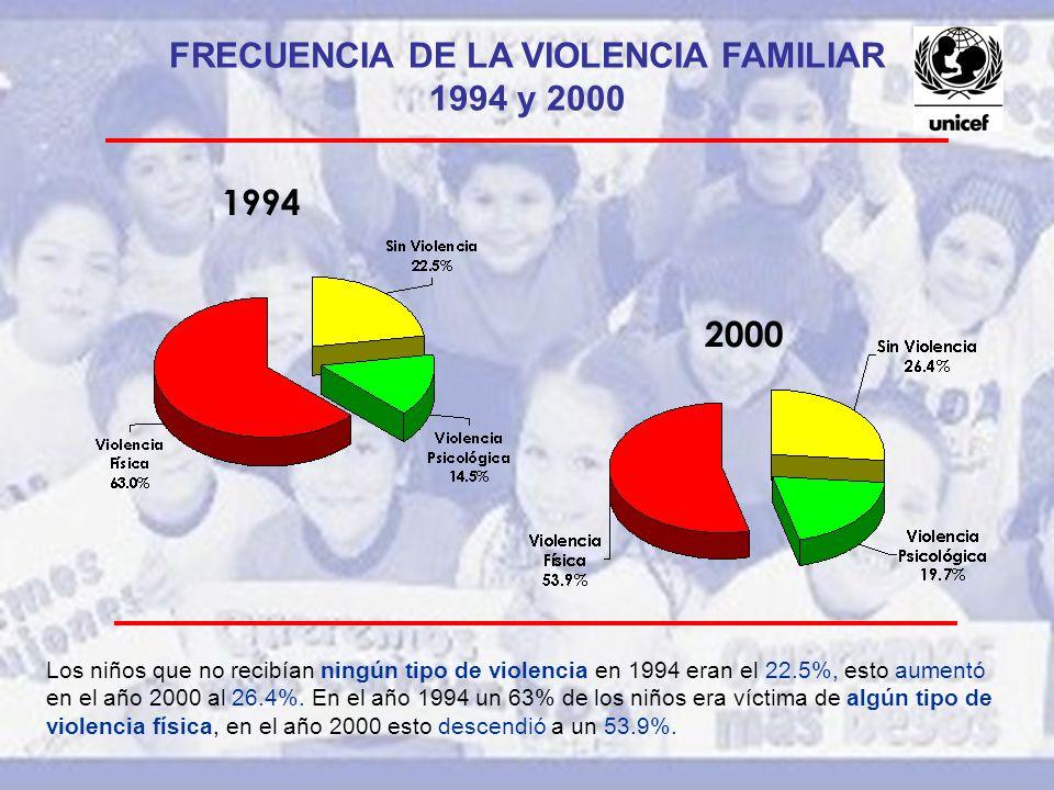 FRECUENCIA DE LA VIOLENCIA FAMILIAR 1994 y 2000