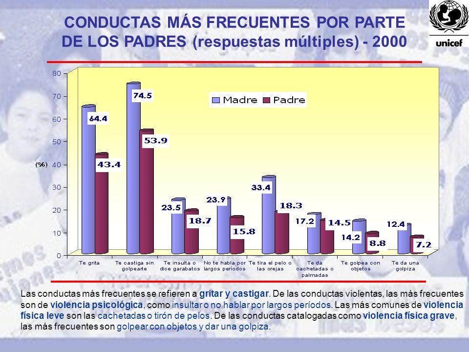CONDUCTAS MÁS FRECUENTES POR PARTE DE LOS PADRES (respuestas múltiples) - 2000