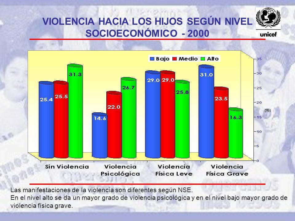 VIOLENCIA HACIA LOS HIJOS SEGÚN NIVEL SOCIOECONÓMICO - 2000
