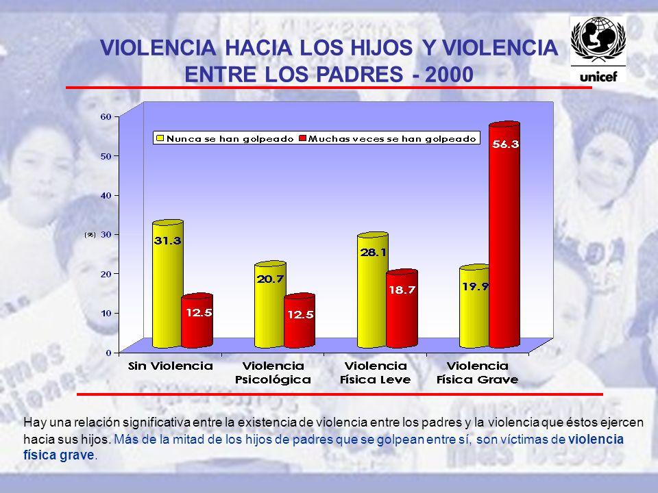 VIOLENCIA HACIA LOS HIJOS Y VIOLENCIA ENTRE LOS PADRES - 2000