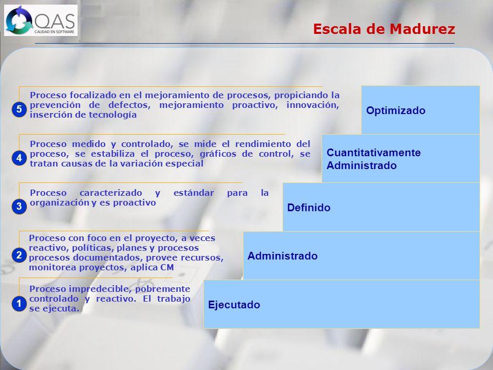 Escala de Madurez Optimizado Cuantitativamente Administrado Definido