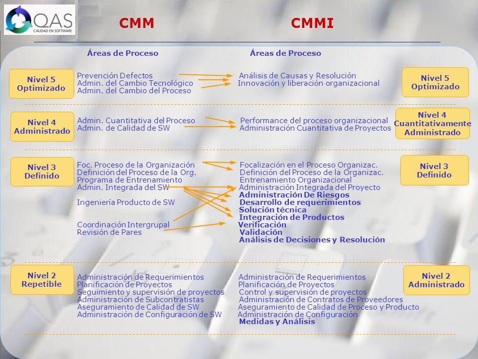 CMM CMMI Áreas de Proceso Áreas de Proceso
