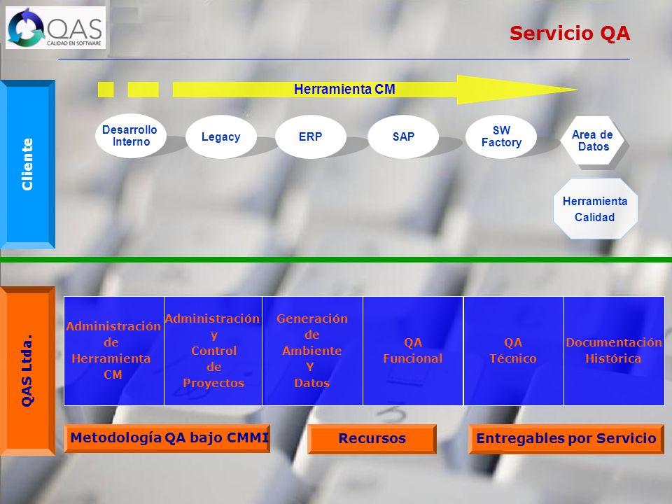 Metodología QA bajo CMMI Entregables por Servicio