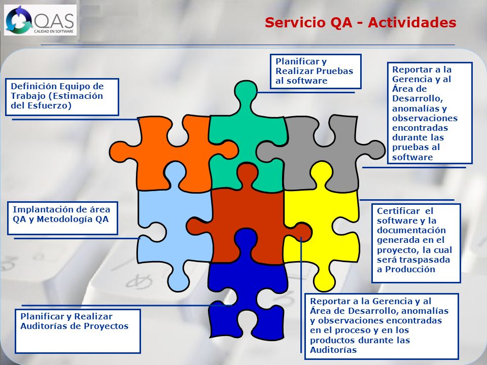 Servicio QA - Actividades