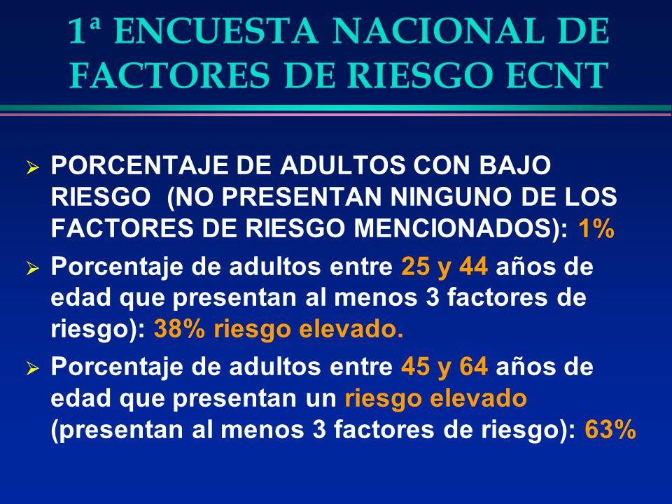 1ª ENCUESTA NACIONAL DE FACTORES DE RIESGO ECNT