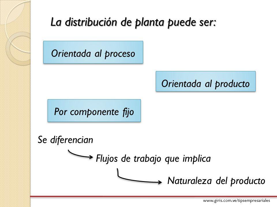 La distribución de planta puede ser: