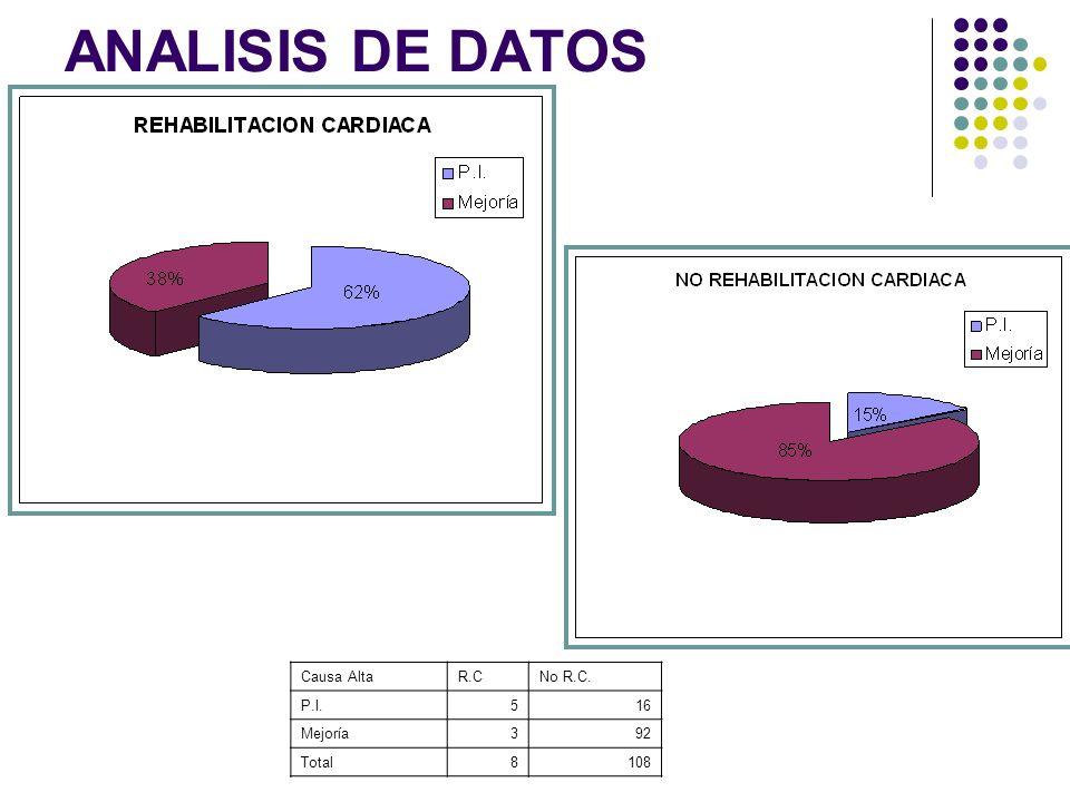 ANALISIS DE DATOS Causa Alta R.C No R.C. P.I. 5 16 Mejoría 3 92 Total