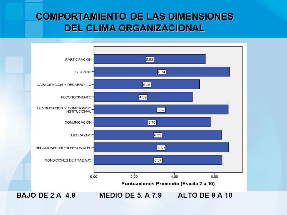 BAJO DE 2 A 4.9 MEDIO DE 5. A 7.9 ALTO DE 8 A 10