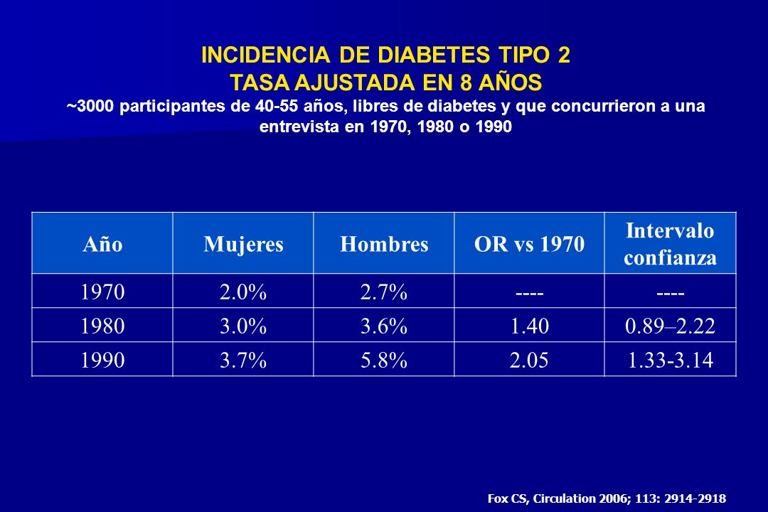 INCIDENCIA DE DIABETES TIPO 2