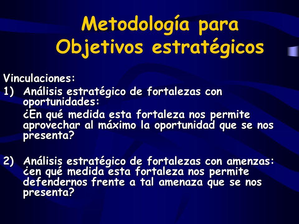 Metodología para Objetivos estratégicos