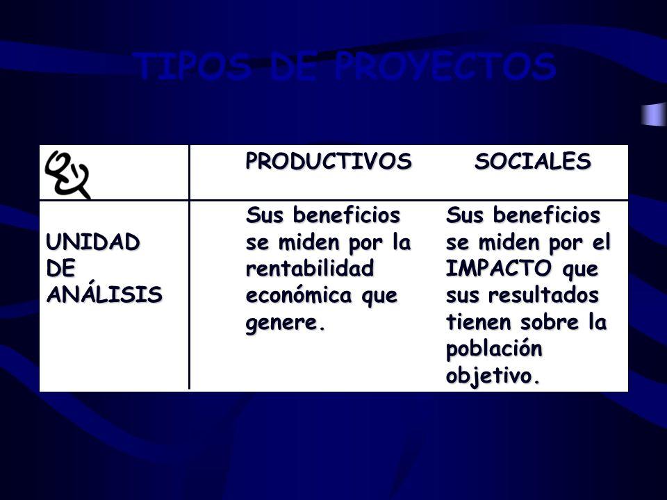 TIPOS DE PROYECTOS PRODUCTIVOS SOCIALES Sus beneficios Sus beneficios