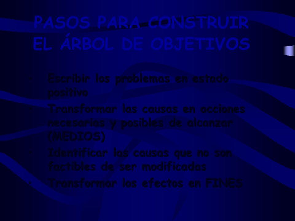 PASOS PARA CONSTRUIR EL ÁRBOL DE OBJETIVOS