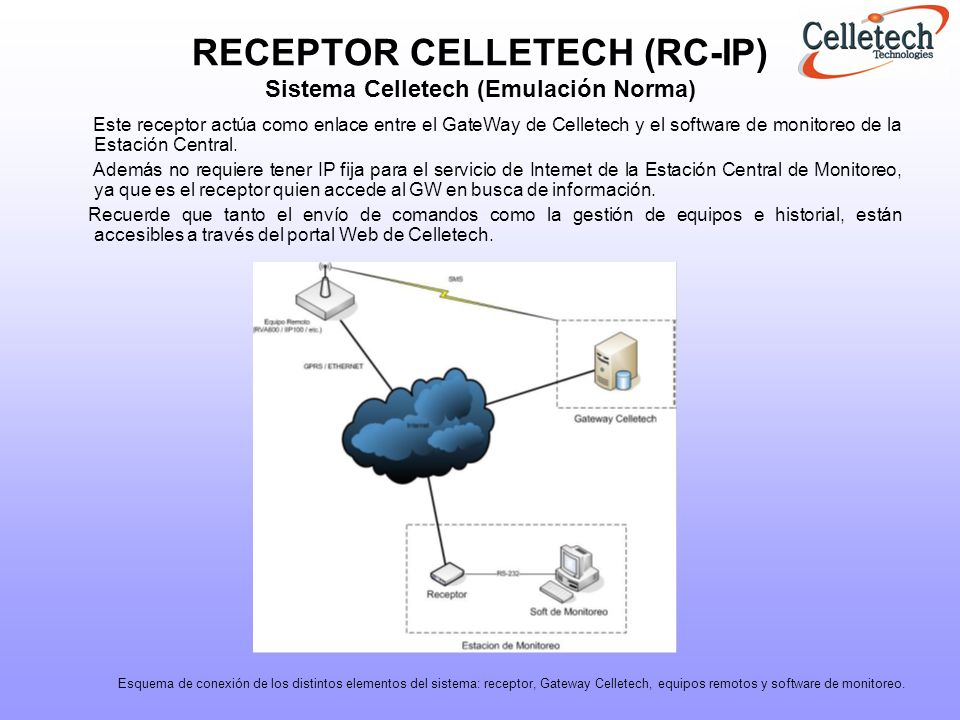 RECEPTOR CELLETECH (RC-IP) Sistema Celletech (Emulación Norma)