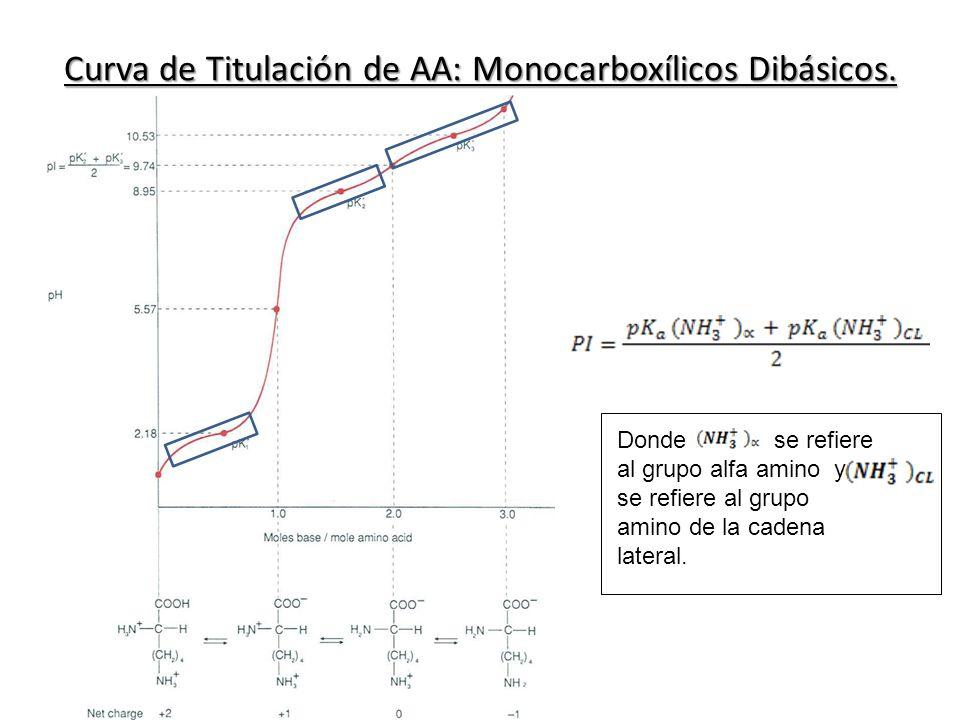 Curva de Titulación de AA: Monocarboxílicos Dibásicos.