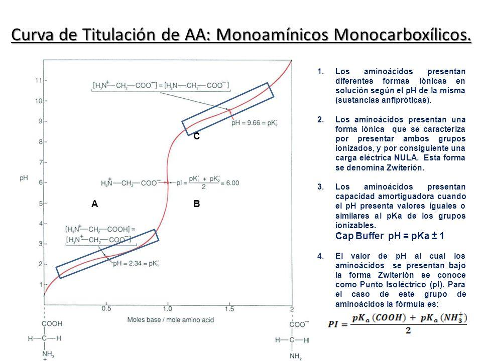 Curva de Titulación de AA: Monoamínicos Monocarboxílicos.
