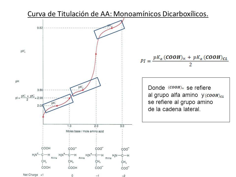 Curva de Titulación de AA: Monoamínicos Dicarboxílicos.