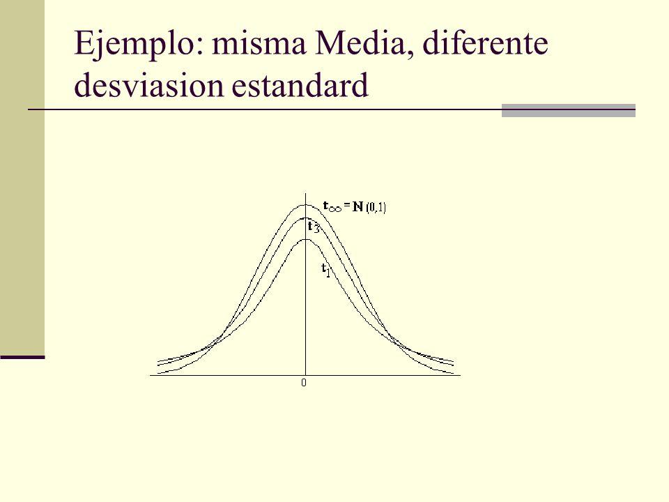 Ejemplo: misma Media, diferente desviasion estandard