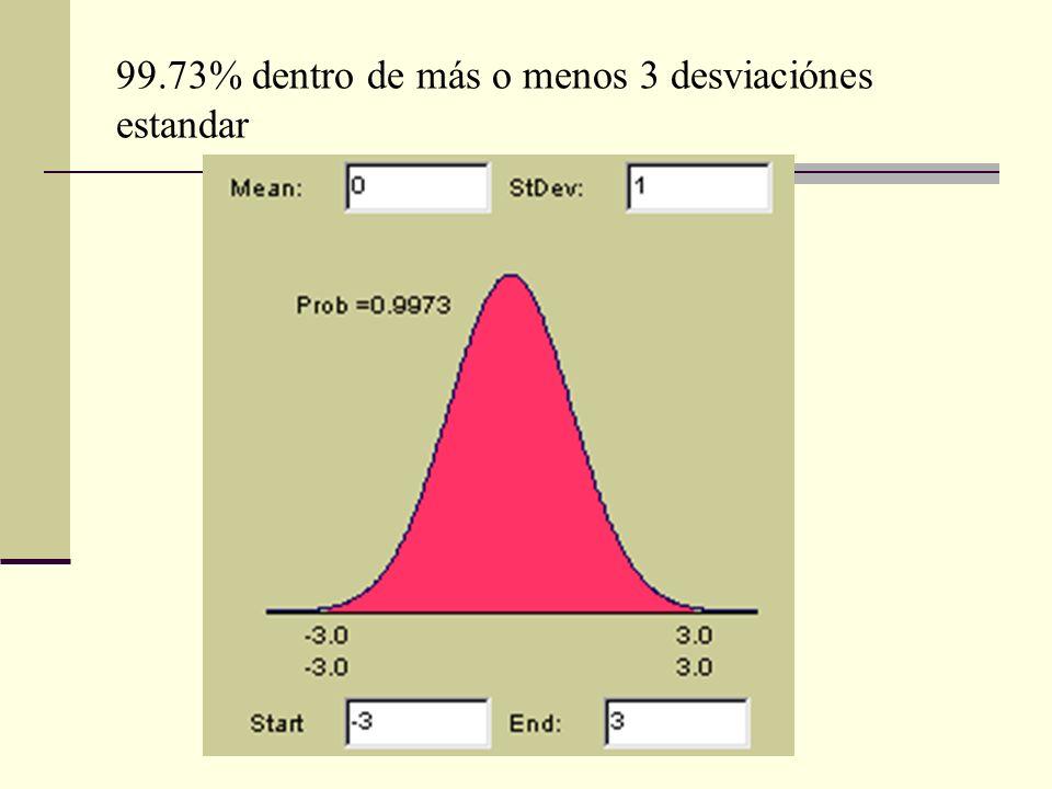 99.73% dentro de más o menos 3 desviaciónes estandar