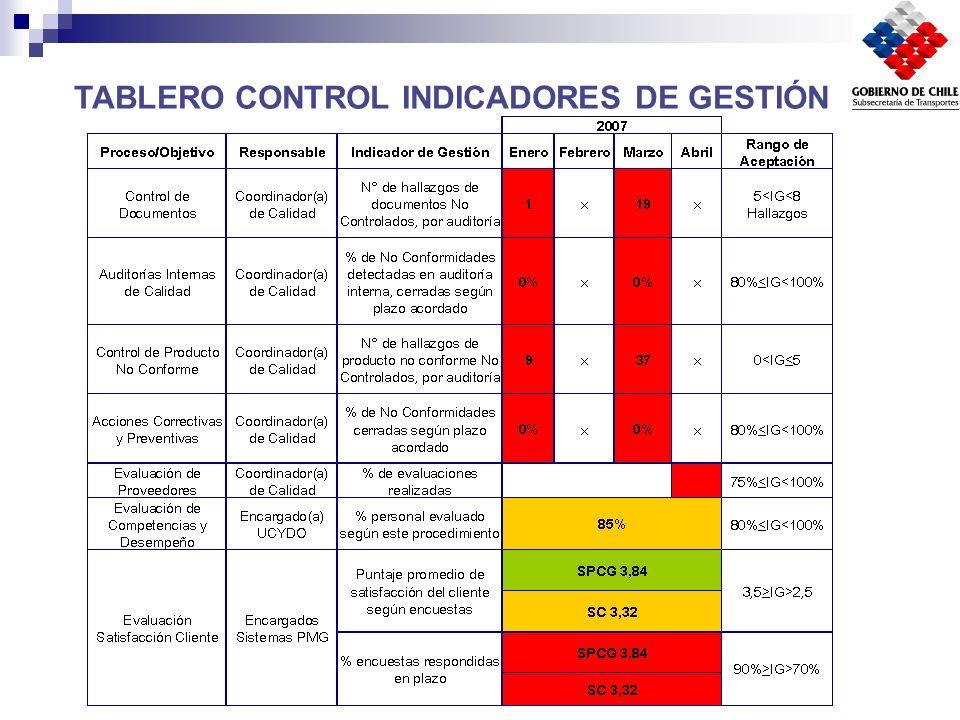 TABLERO CONTROL INDICADORES DE GESTIÓN