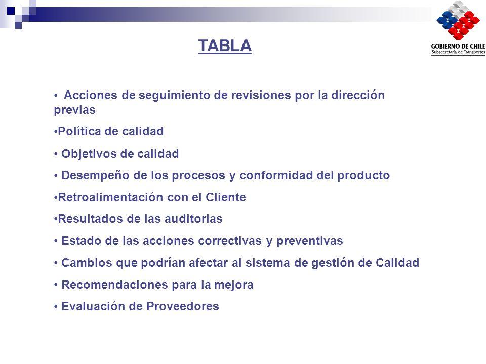 TABLA Acciones de seguimiento de revisiones por la dirección previas