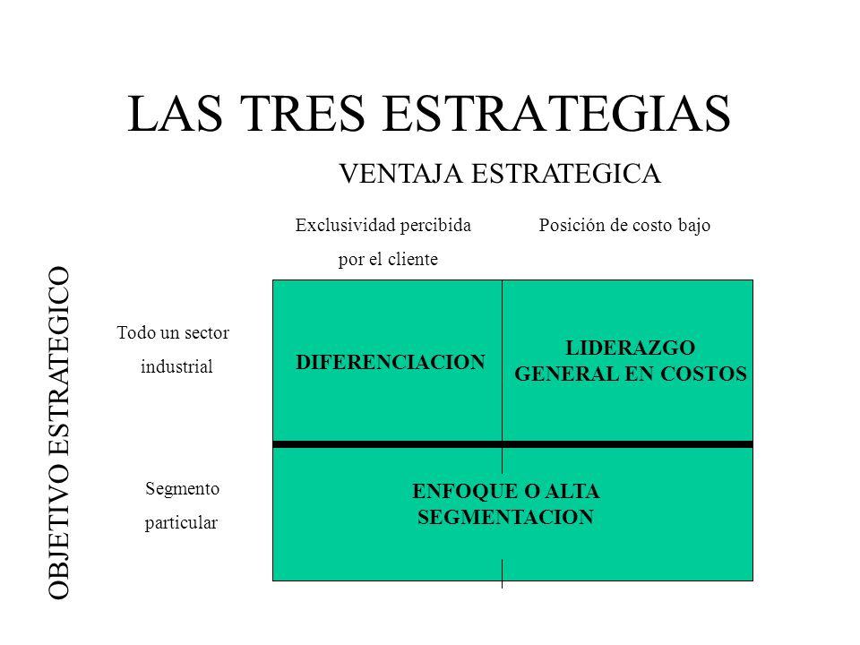 LIDERAZGO GENERAL EN COSTOS ENFOQUE O ALTA SEGMENTACION