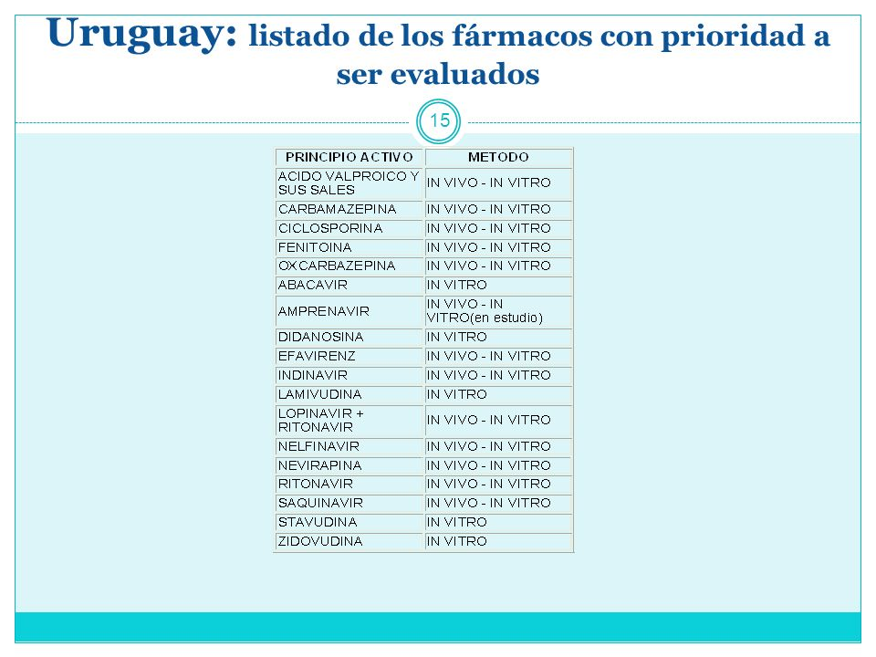 Uruguay: listado de los fármacos con prioridad a ser evaluados