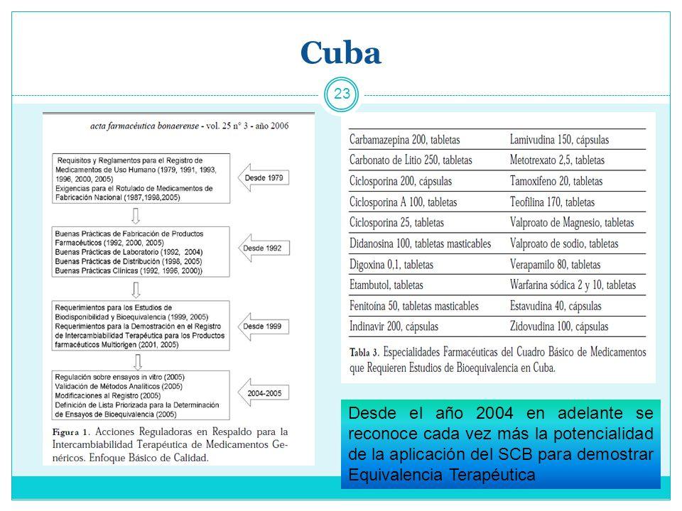 Cuba Desde el año 2004 en adelante se reconoce cada vez más la potencialidad de la aplicación del SCB para demostrar Equivalencia Terapéutica.