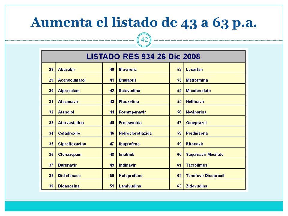 Aumenta el listado de 43 a 63 p.a.