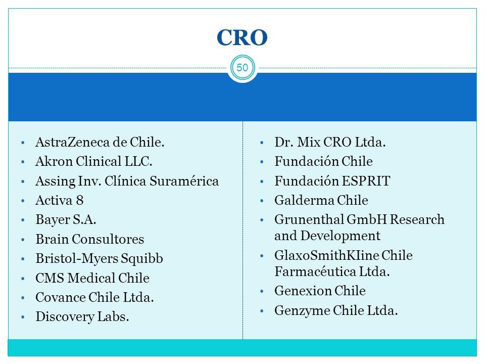 CRO AstraZeneca de Chile. Akron Clinical LLC.