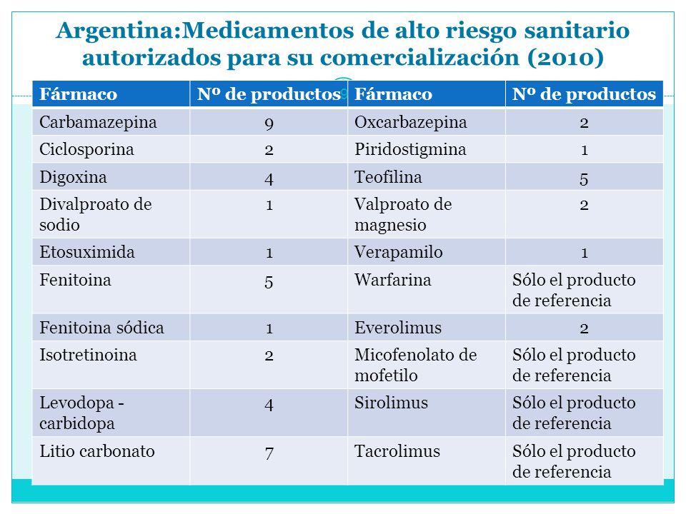 Argentina:Medicamentos de alto riesgo sanitario autorizados para su comercialización (2010)