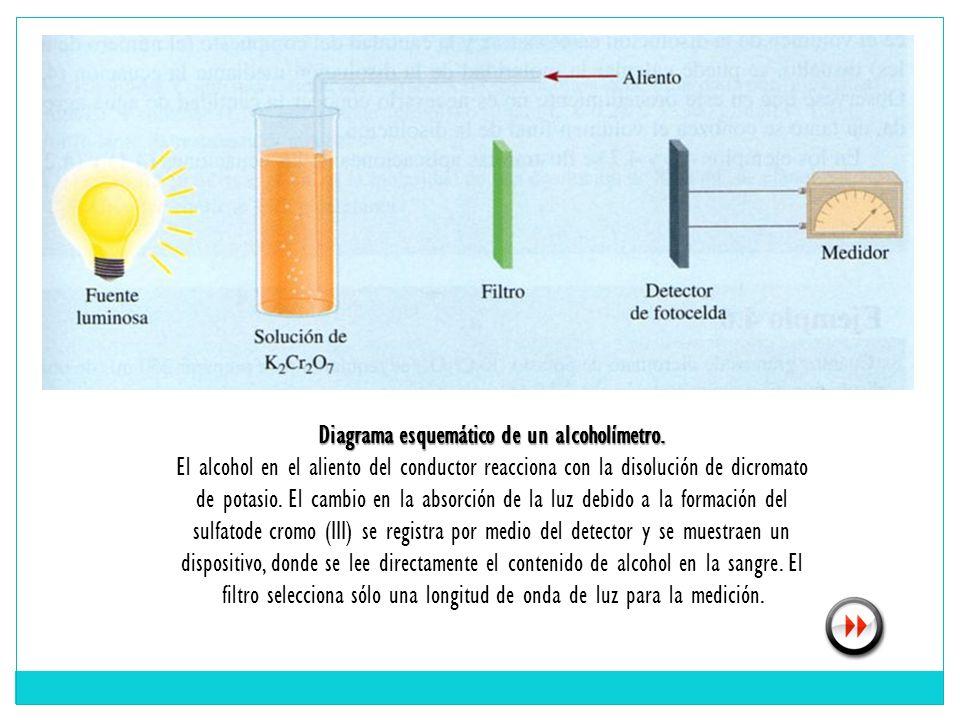Diagrama esquemático de un alcoholímetro.