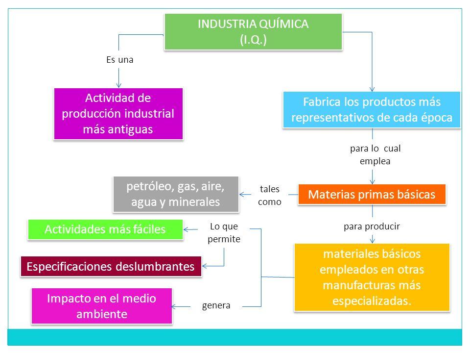 Actividad de producción industrial más antiguas