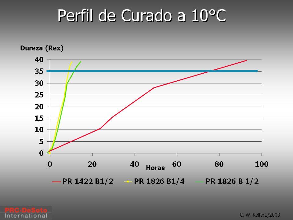 Perfil de Curado a 10°C Dureza (Rex) Horas