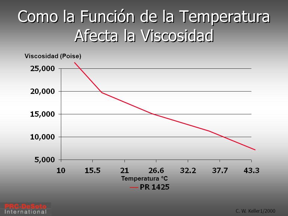 Como la Función de la Temperatura Afecta la Viscosidad