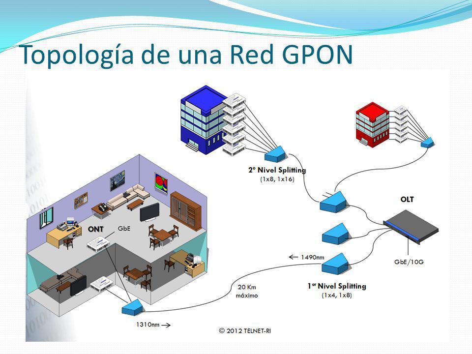 Topología de una Red GPON