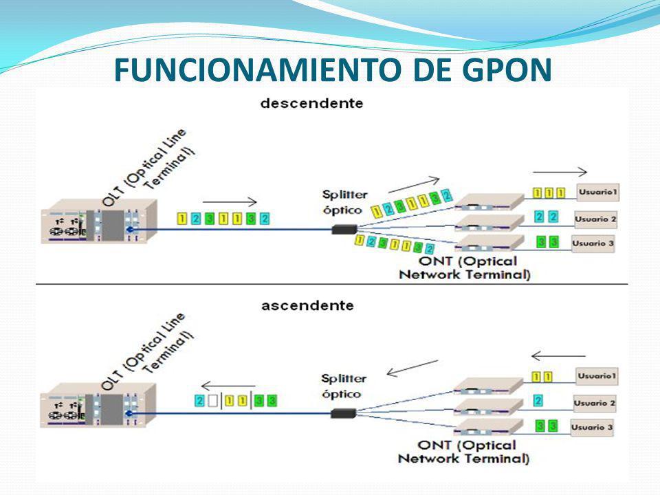 FUNCIONAMIENTO DE GPON
