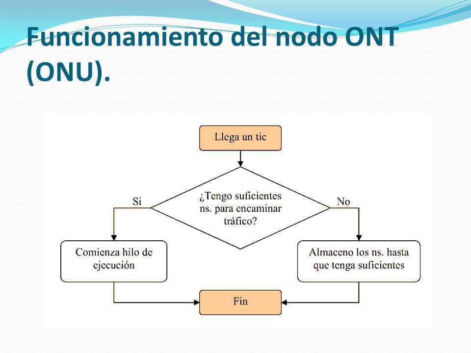 Funcionamiento del nodo ONT (ONU).