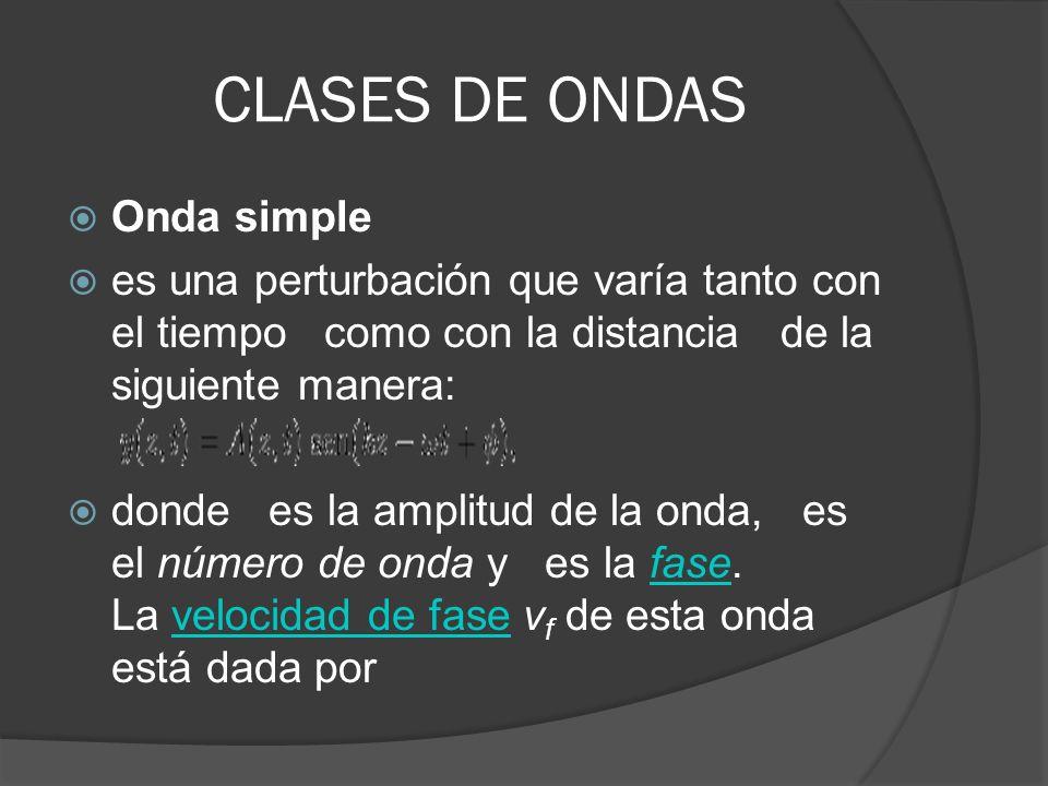 CLASES DE ONDAS Onda simple