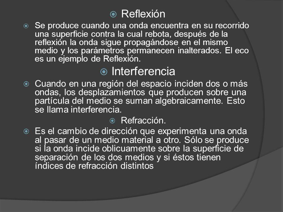 Interferencia Reflexión
