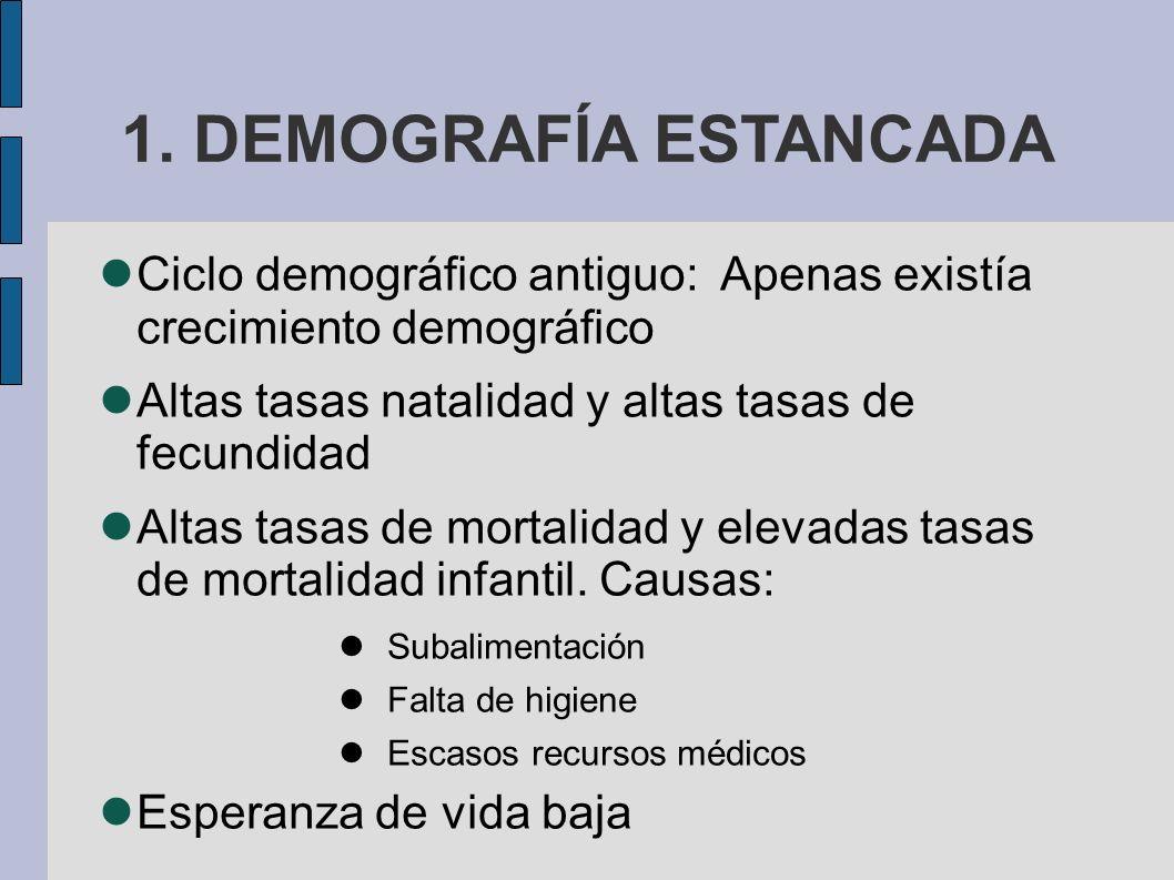1. DEMOGRAFÍA ESTANCADA Ciclo demográfico antiguo: Apenas existía crecimiento demográfico. Altas tasas natalidad y altas tasas de fecundidad.