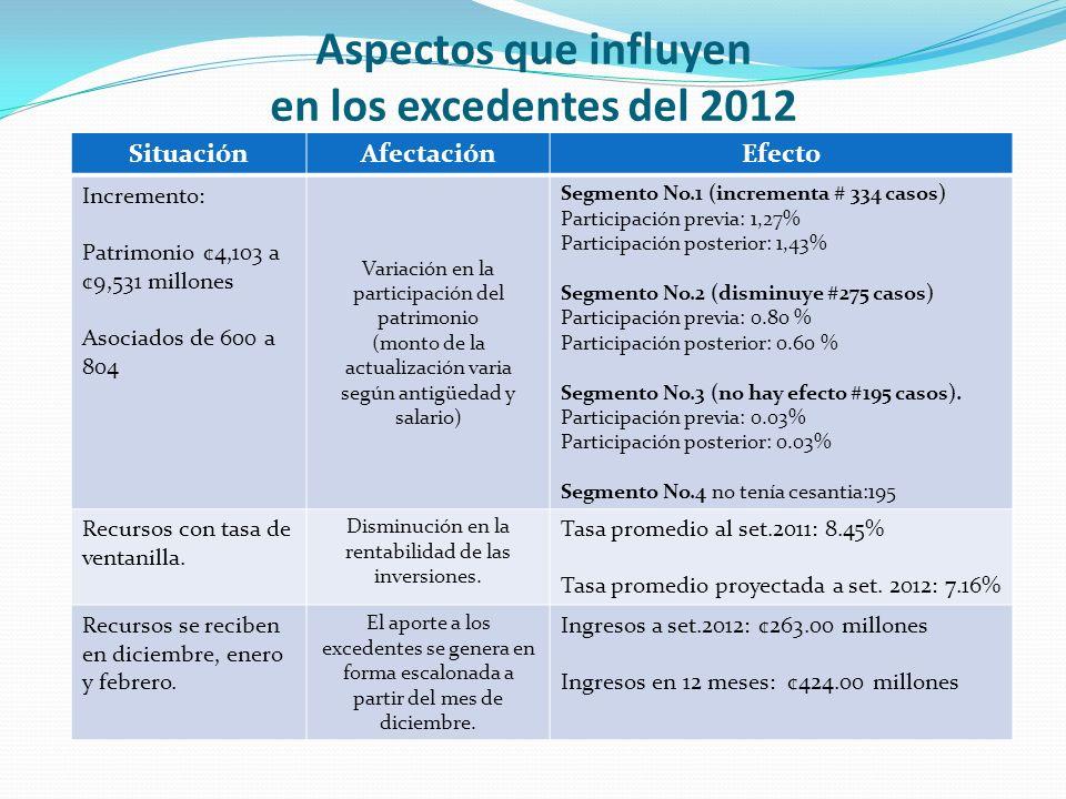 Aspectos que influyen en los excedentes del 2012